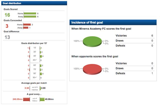 Minerva Academy FC statistics