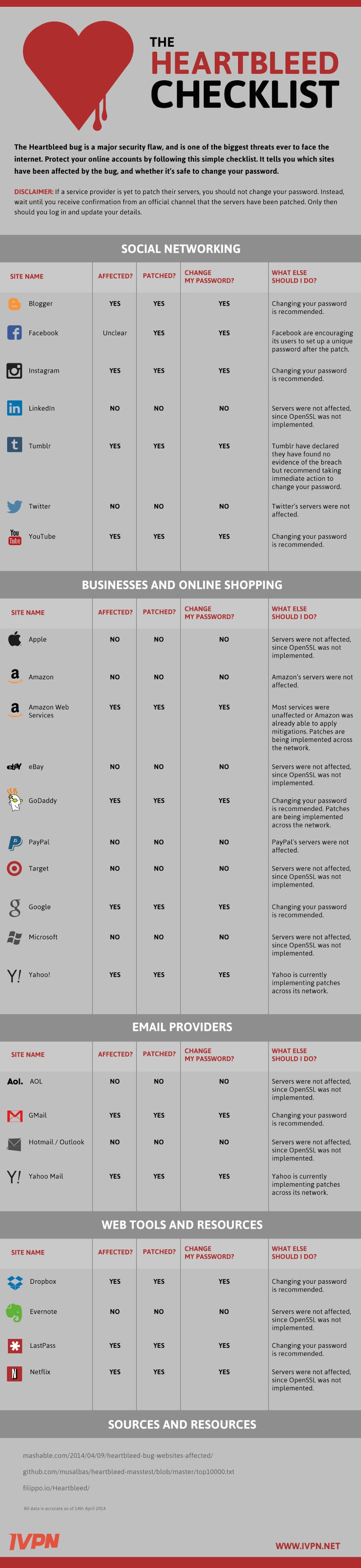 The Heartbleed Checklist: Should You Change Your Social Media Passwords - infographic