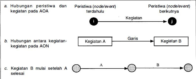 Cara menggambar network planing proyek sebelumnya pada materi identifikasi lingkup menjadi komponen proyek menjelaskan secara grafis dan simbol yang digunakan dalam membuat jaringan kerja ccuart Image collections