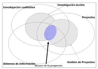 Ejemplo de mapa conceptual de ámbito de la tesis - Christian A. Estay-Niculcar (c)