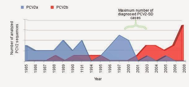 Hình 2. Tần xuất xuất hiện của PCV2a và PCV2b ở Tây Ban Nha