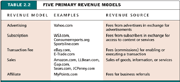 Everything about Affiliate Revenue Model Examples