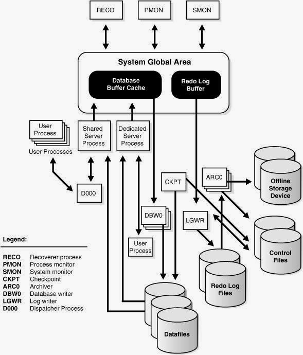 Overview of SQL Background Processes