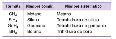 Ejemplos de formulacion de hidrogeno con no metales 2