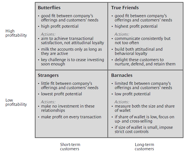 relationship between products price and customer loyalty marketing essay Concepts of customer satisfaction and customer loyalty have become more important, iv) that the term customer value has gained importance, v) that one-to-one marketing has gained importance, vi) intensive competition and.