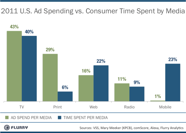 Dépenses publicitaires vs temps passé par média - USA 2011