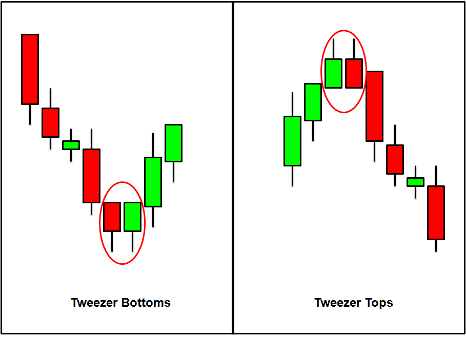 Tweezer top forex
