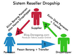 DAFTAR RESELLER DROPSHIP ANEKA PRODUK - Moving forward cf39c4176f