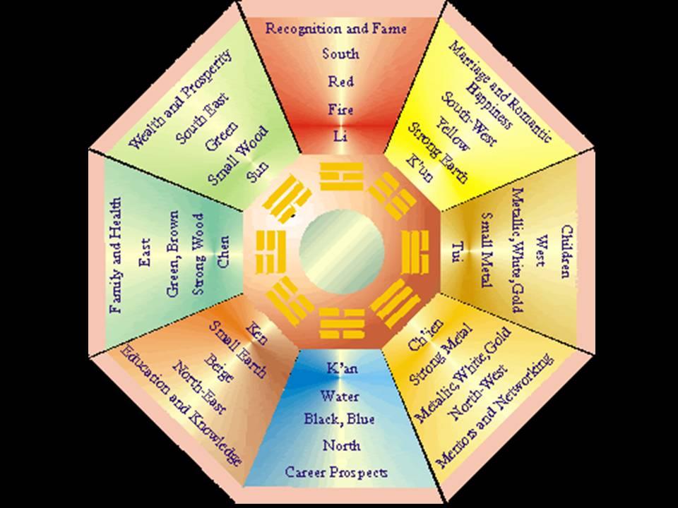 Oraciones para dinero y fortuna el feng shui para el for Consejos de feng shui para el 2016