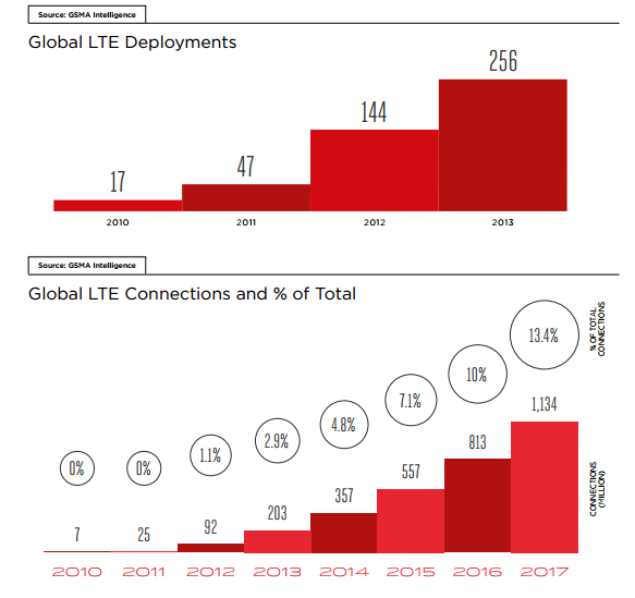 global LTE growth