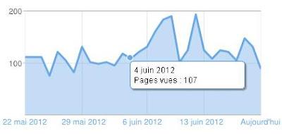 statistiques Juju Gribouille