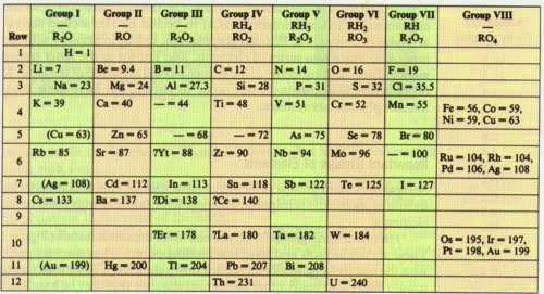 Fsica y qumica en el ies villarrubia la tabla peridica la tabla peridica urtaz Images