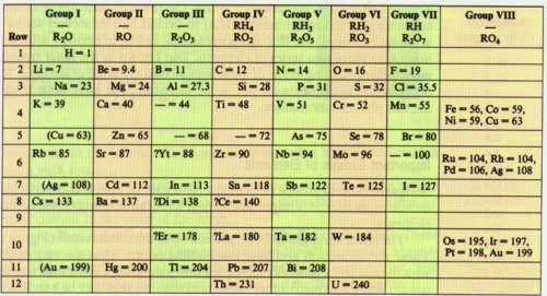la tabla peridica - Tabla Periodica Newlands