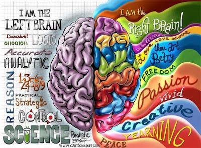 ¿Qué lado de su cerebro es más dominante? (haz clic en la imagen)