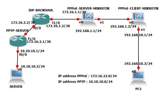 PPPoE dan PPTP dengan Cisco & Mikrotik