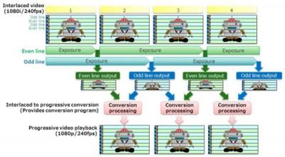 Toshiba Luncurkan Teknologi Sensor CMOS 'Bright Mode