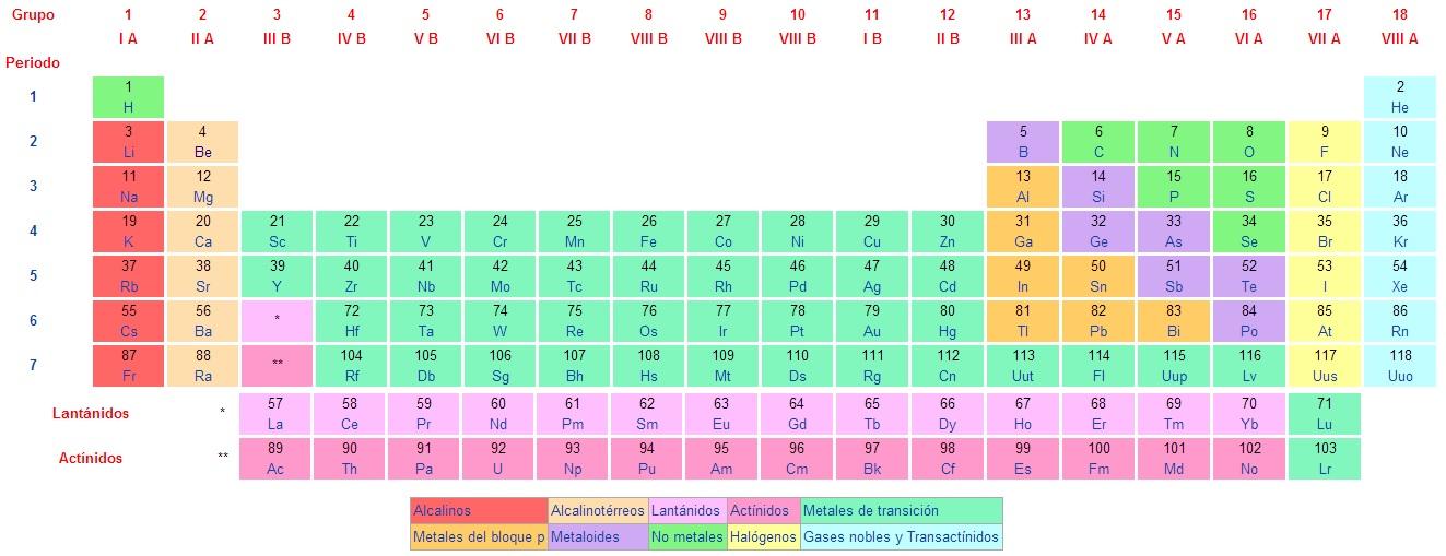 tags tabla periodica actualizada 2013 tabla periodica 2013 tabla peridica de los elementos actualizada 2013 tabla periodica de los elementos - Tabla Periodica Actualizada 2013