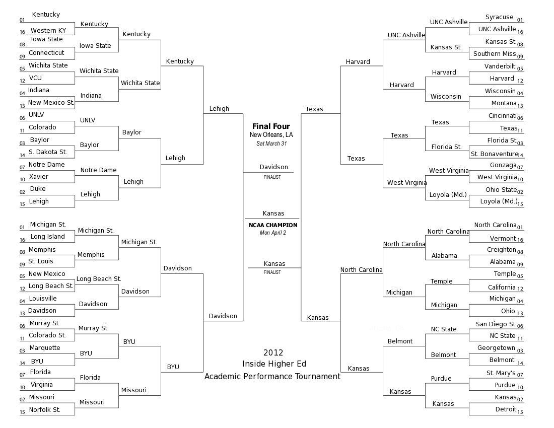 NCAA Basketball Tournament 2012 Bracket Results