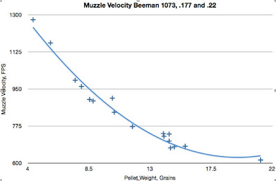Highest muzzle velocity air rifle