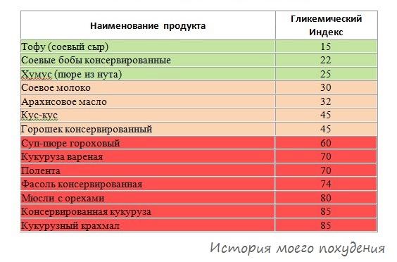 Гликемический индекс блюд из орехов и бобовых