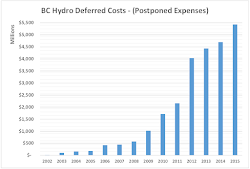Stop the BC Hydro Fraud