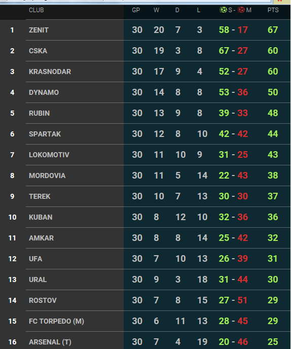 World football badges news russian premier league 2014 15 for Football league tables