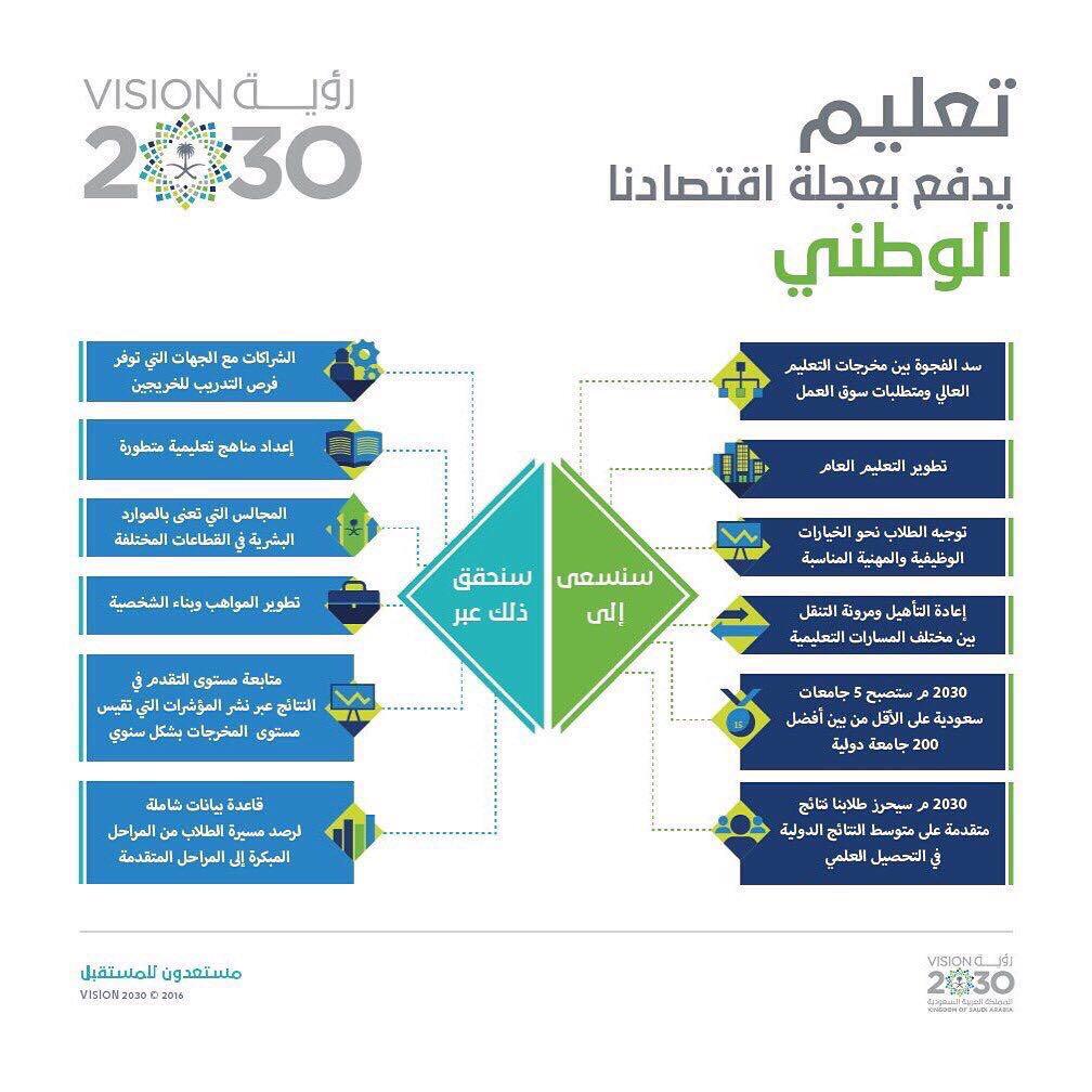 """ؤية """" 2030 """" مسار تنموي يتضمن مفهوم """" وطن طموح """""""