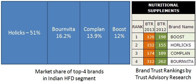 horlicks brand positioning