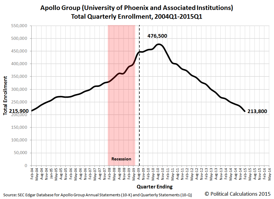 Apollo Group/University of Phoenix Total Enrollment, 2004Q1 through 2015Q1