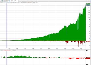 Простая стратегия переключения режима торговли для S&P 500