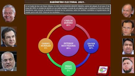 BAROMETRO ELECTORAL 2021(ASÍ VAMOS EN MAYO 2019).