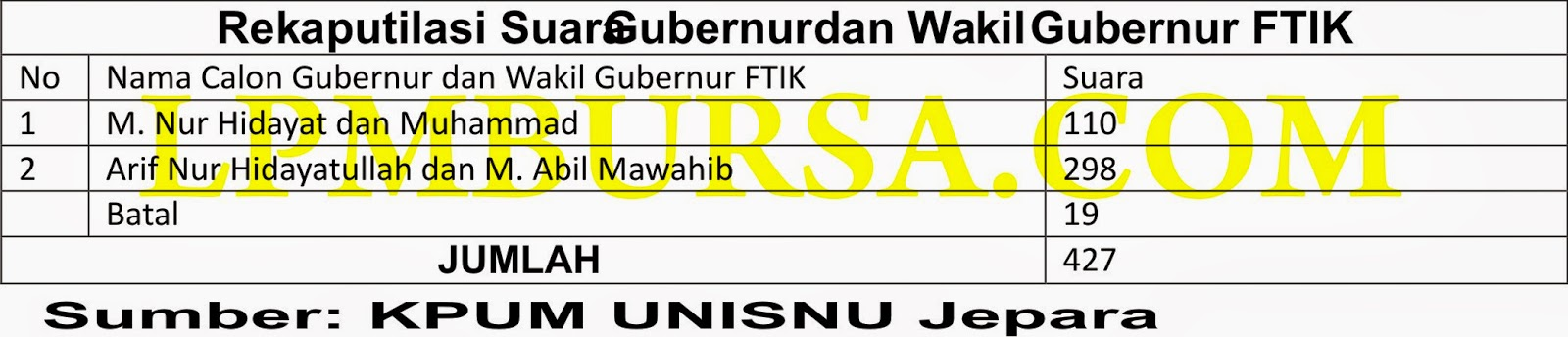 KPUM, Hasil Rekapitulasi Suara Fakultas Syari'ah dan Hukum, UNISNU, PEMILWA,