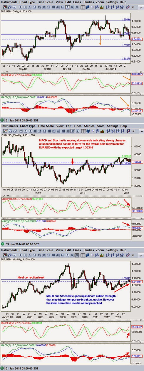 EUR-USD technical analysis Feb 2014