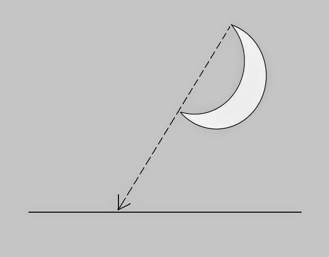 mengetahui arah melalui bentuk bulan