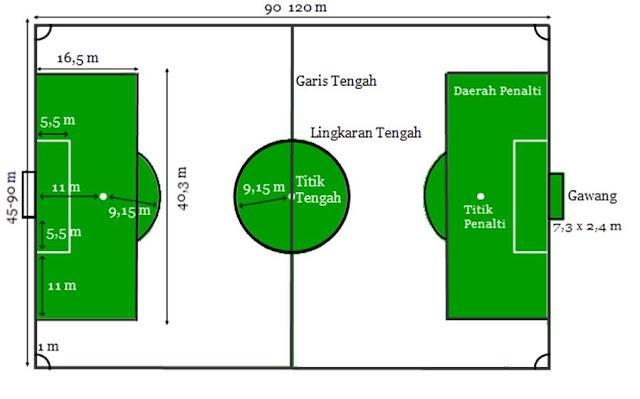 Gambar 1.1 Ukuran lapangan sepak bola kaki