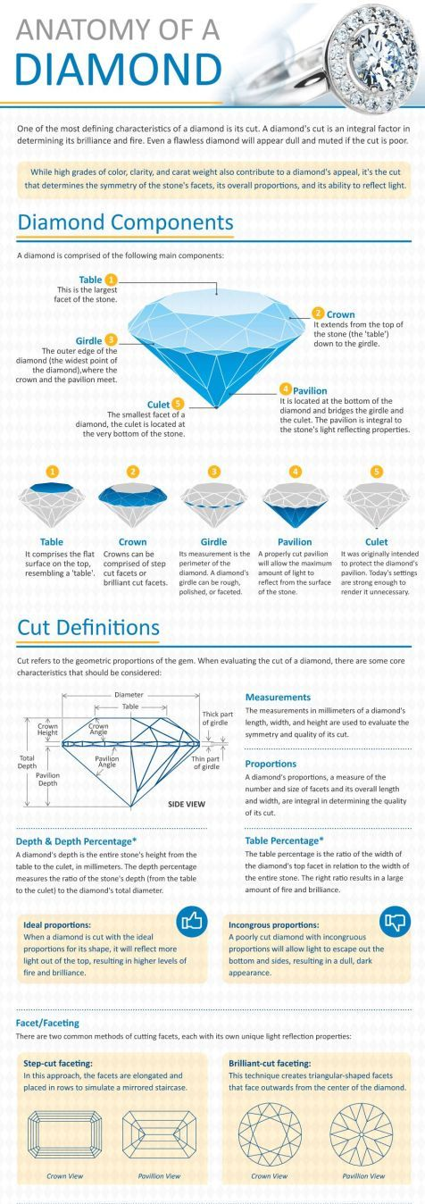 An interesting infographic regarding diamond shapes and prices.