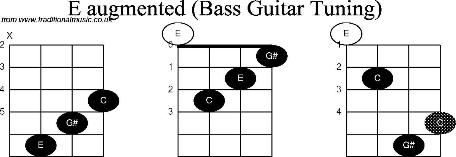 Chord Lagu Yg Mudah | apexwallpapers.com