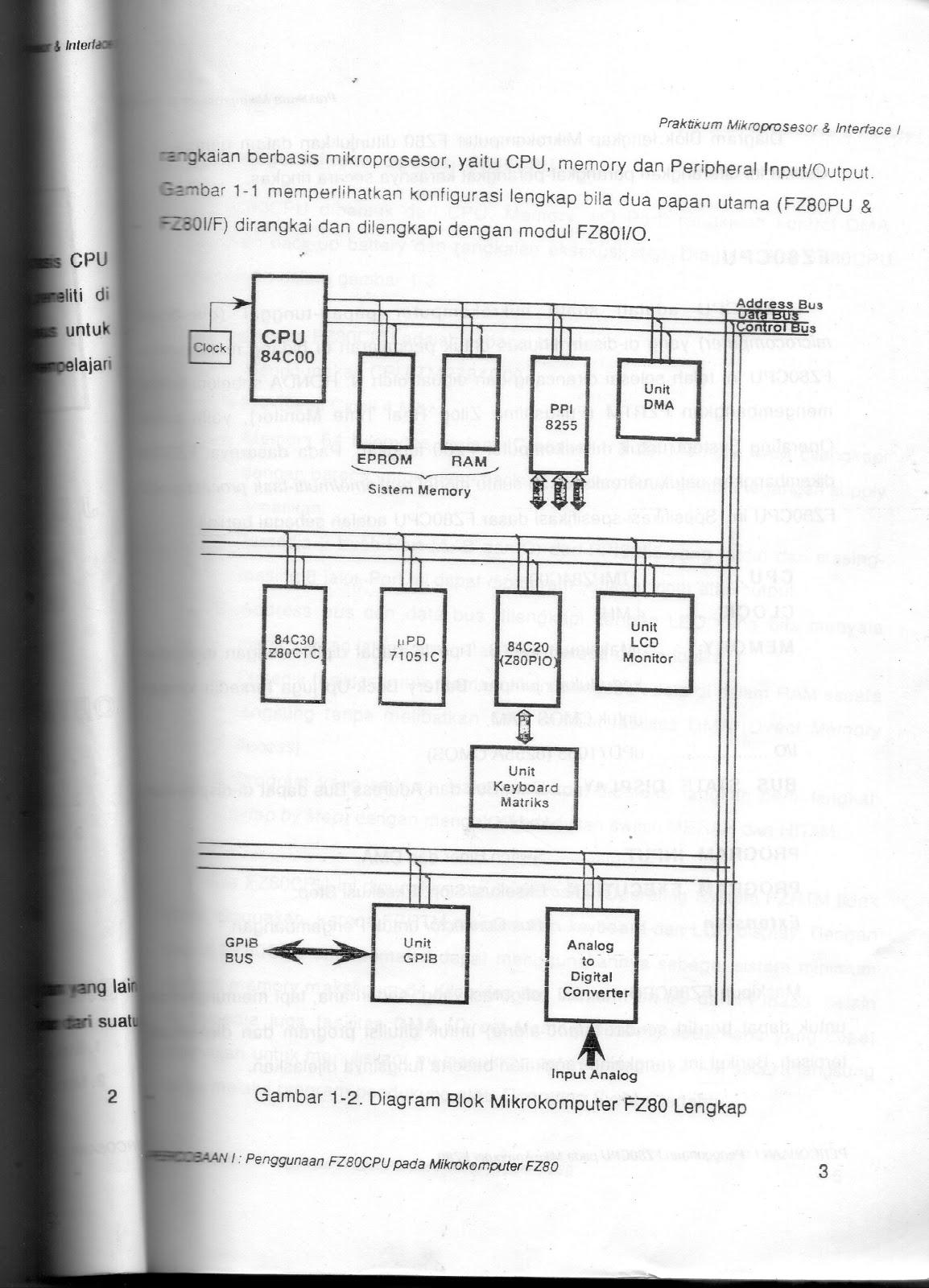 Penggunaan fz80cpu mikrokomputer fz80 untuk praktikum mikroprosesor gambar 1 2 diagram block mikrokomputer fz80 lengkap ccuart Gallery