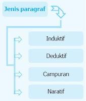 Jenis dan Contoh Paragraf Deduktif, Paragraf Induktif, Paragraf Campuran, Paragraf Naratif