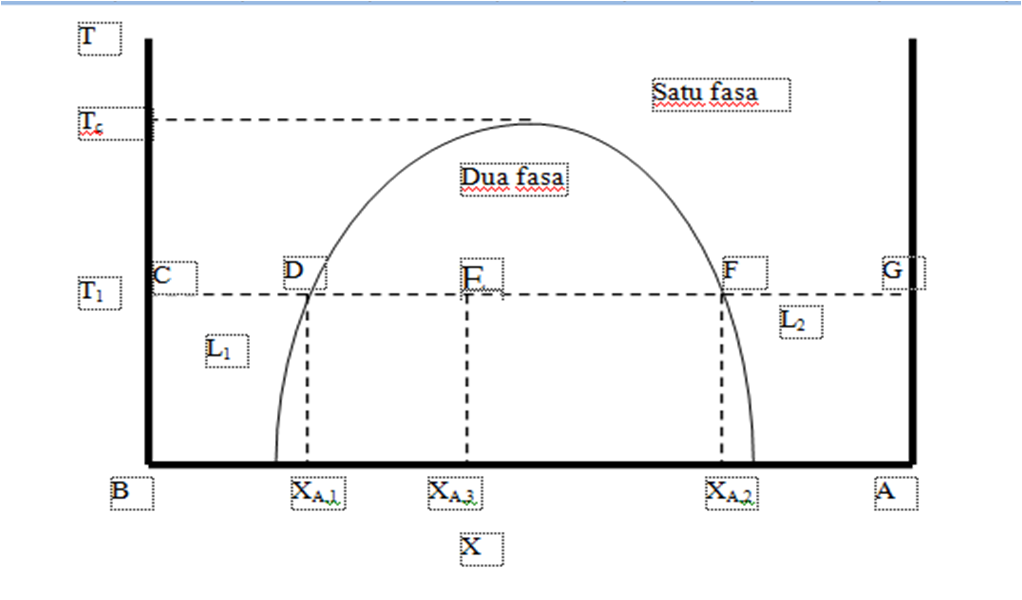 Diagram fasa biner fenol air anything wiring diagrams laporan praktikum kimia fisika ii judul kesetimbangan fase rh caridokumen com ellingham diagram critical point thermodynamics ccuart Choice Image