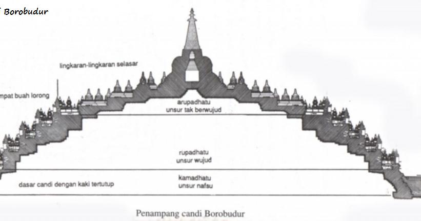 Candi Borobudur Salah Satu Dari 7 Keajaiban Dunia Kelas