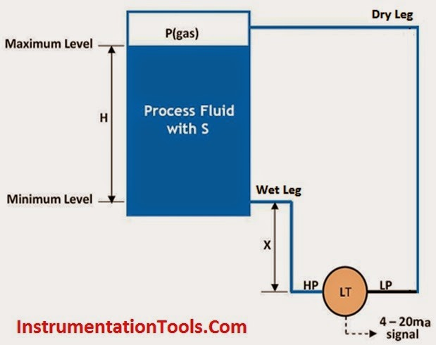 Closed Tank Dp Type Level Measurement With Dry Leg And