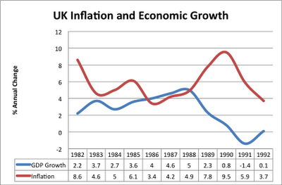 Should low inflation be the primary objective of economic policy?