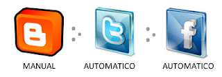 IMAGEM: Postagem manual no blogger que gera postagem no Twitter e depois no Face automaticamente