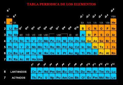 Propiedades de los lantanidos elementos qumicos sin embargo la escasez en las muestras disponibles y la dificultad en obtener los elementos puros dificulta el estudio de sus propiedades urtaz Gallery