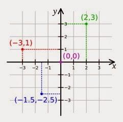 Hasil gambar untuk sistem koordinat kartesius