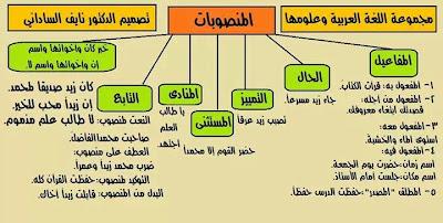 جدول المنصوبات في النحو