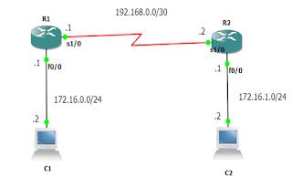 Contoh diagram penggunaan router