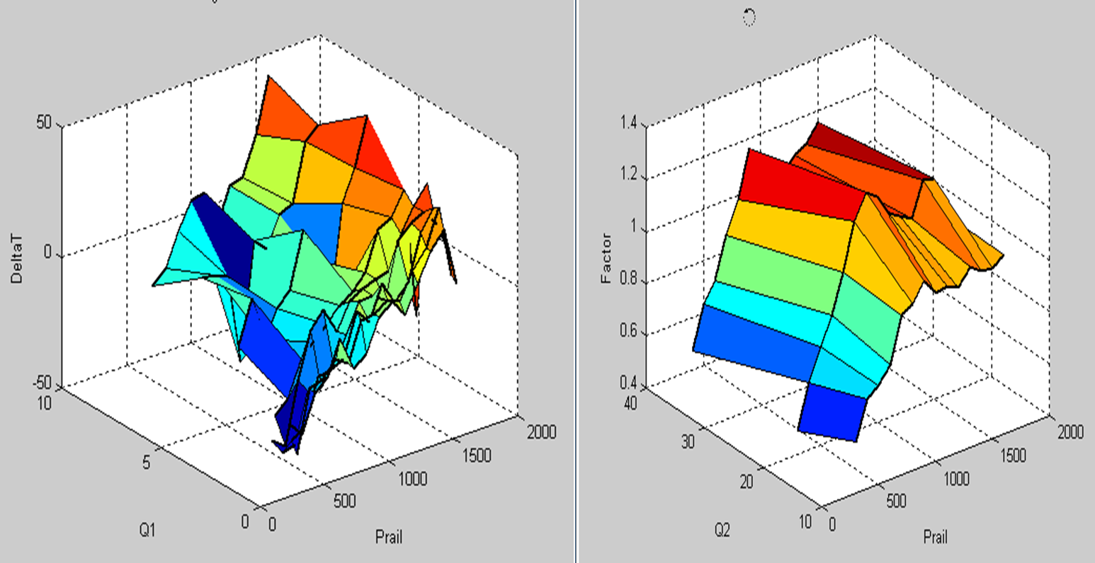 Fig 3 calibration maps for pressure wave compensation