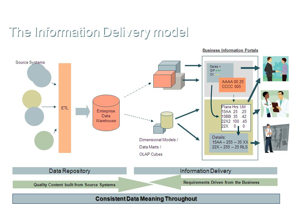 the concepts of data warehouse and data mining in organization Data warehouse are used to store a huge volume of data and data mining can be defined as a process of pull out patterns fromdata data warehouse adata warehouseworks as an electronic storage area of an organization's to stored data.